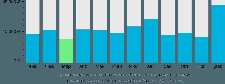 Динамика стоимости авиабилетов из Манчестера в Джидду по месяцам