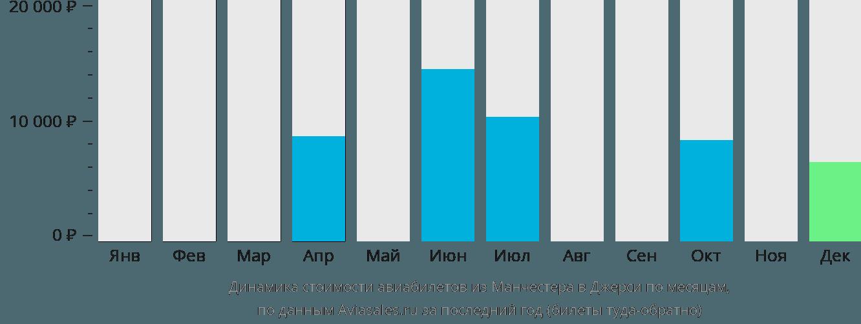 Динамика стоимости авиабилетов из Манчестера в Джерси по месяцам