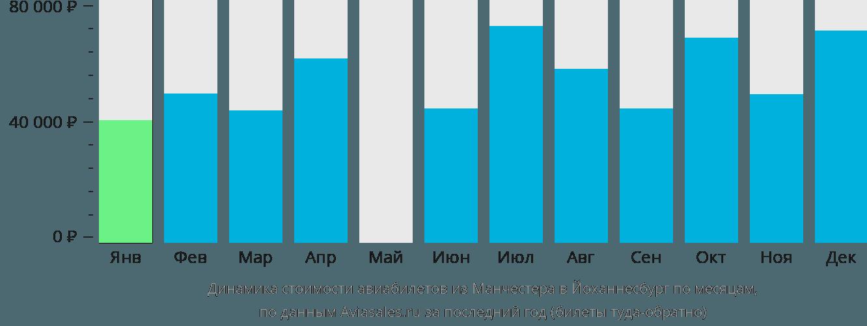 Динамика стоимости авиабилетов из Манчестера в Йоханнесбург по месяцам