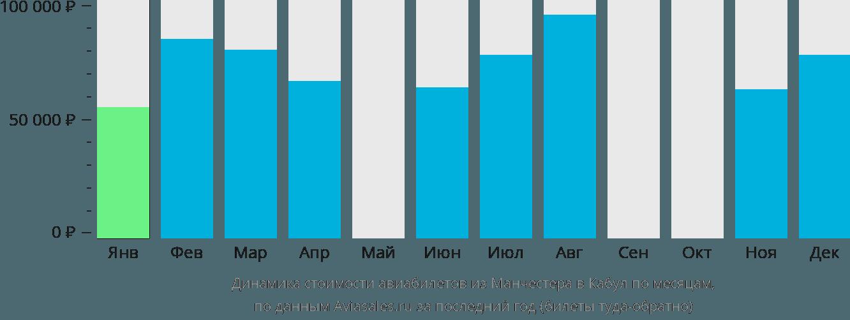 Динамика стоимости авиабилетов из Манчестера в Кабул по месяцам