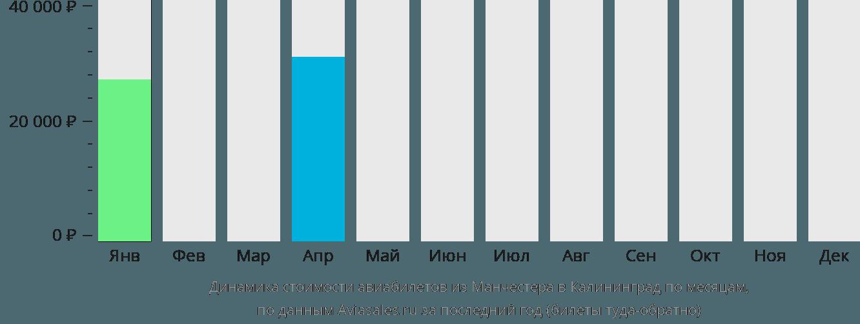 Динамика стоимости авиабилетов из Манчестера в Калининград по месяцам
