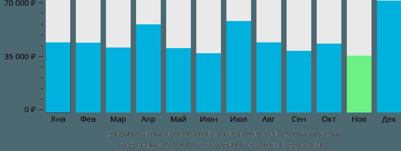 Динамика стоимости авиабилетов из Манчестера в Карачи по месяцам