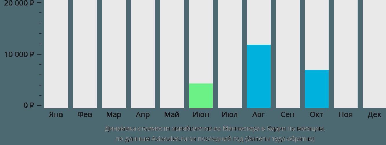 Динамика стоимости авиабилетов из Манчестера в Керри по месяцам