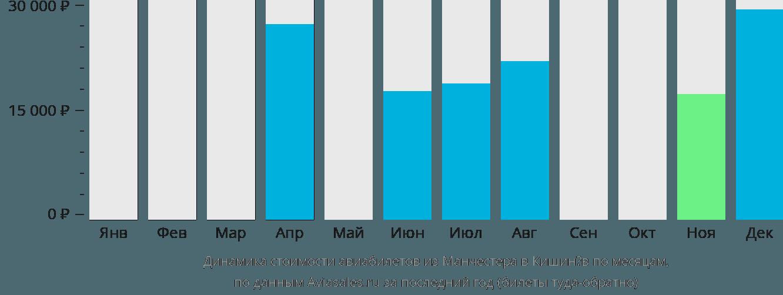 Динамика стоимости авиабилетов из Манчестера в Кишинёв по месяцам