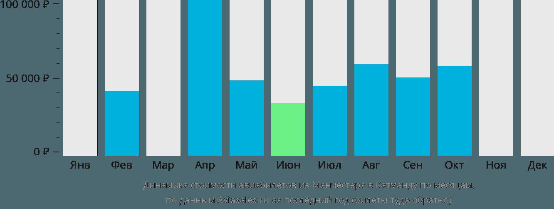 Динамика стоимости авиабилетов из Манчестера в Катманду по месяцам