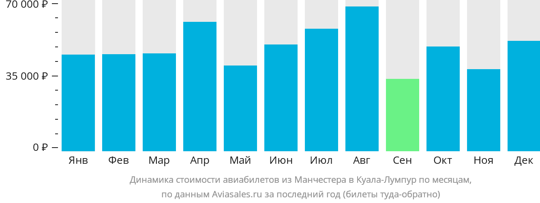 Динамика стоимости авиабилетов из Манчестера в Куала-Лумпур по месяцам