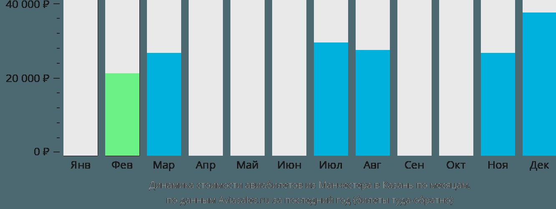 Динамика стоимости авиабилетов из Манчестера в Казань по месяцам