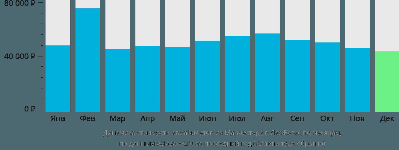 Динамика стоимости авиабилетов из Манчестера в Лас-Вегас по месяцам