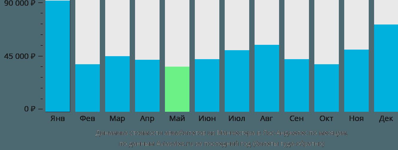 Динамика стоимости авиабилетов из Манчестера в Лос-Анджелес по месяцам
