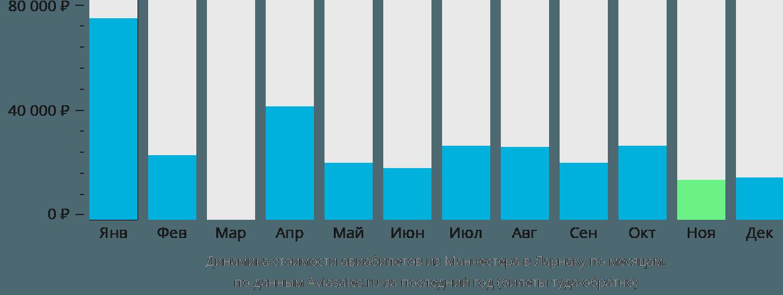 Динамика стоимости авиабилетов из Манчестера в Ларнаку по месяцам