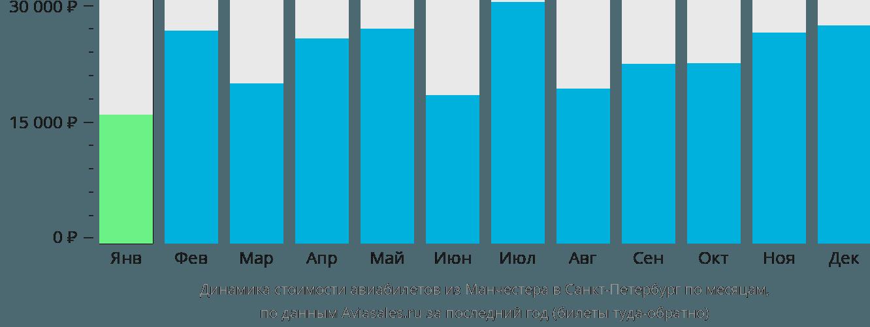 Динамика стоимости авиабилетов из Манчестера в Санкт-Петербург по месяцам