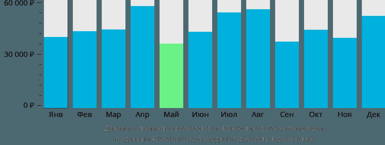 Динамика стоимости авиабилетов из Манчестера в Лахор по месяцам