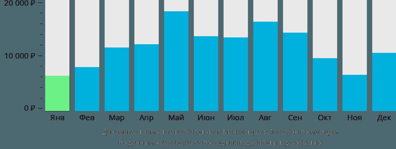 Динамика стоимости авиабилетов из Манчестера в Лиссабон по месяцам