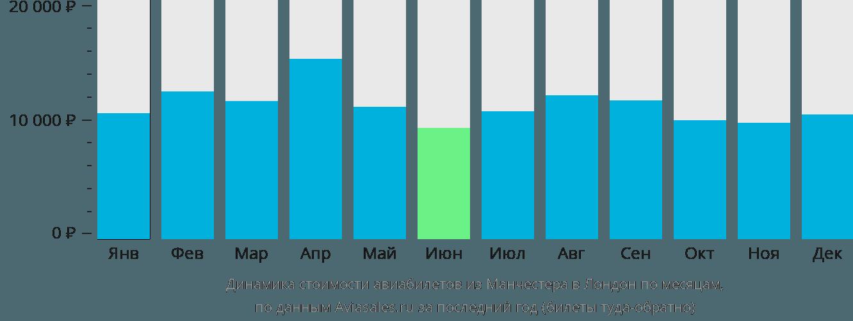 Динамика стоимости авиабилетов из Манчестера в Лондон по месяцам