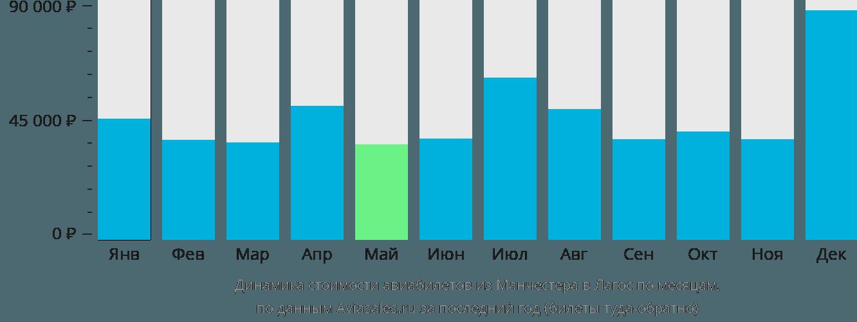 Динамика стоимости авиабилетов из Манчестера в Лагос по месяцам