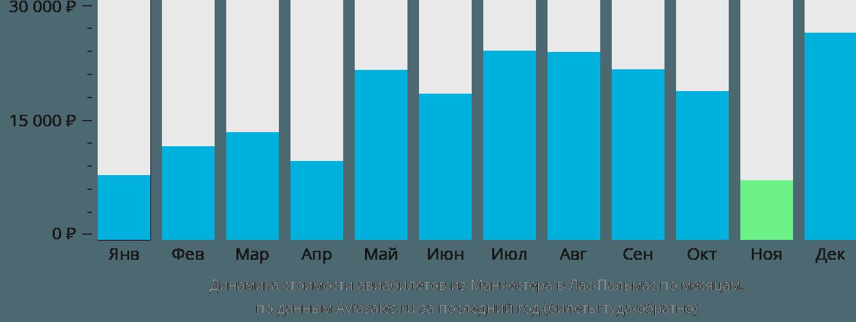 Динамика стоимости авиабилетов из Манчестера в Лас-Пальмас по месяцам