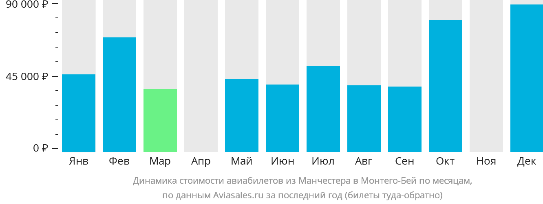 Динамика стоимости авиабилетов из Манчестера в Монтего-Бей по месяцам