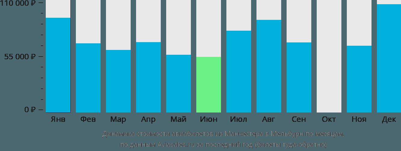 Динамика стоимости авиабилетов из Манчестера в Мельбурн по месяцам