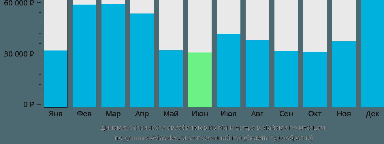 Динамика стоимости авиабилетов из Манчестера в Майами по месяцам