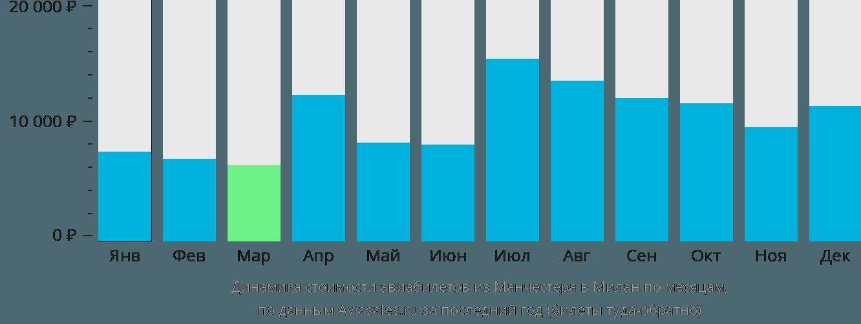 Динамика стоимости авиабилетов из Манчестера в Милан по месяцам