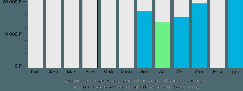 Динамика стоимости авиабилетов из Манчестера в Мурсию по месяцам