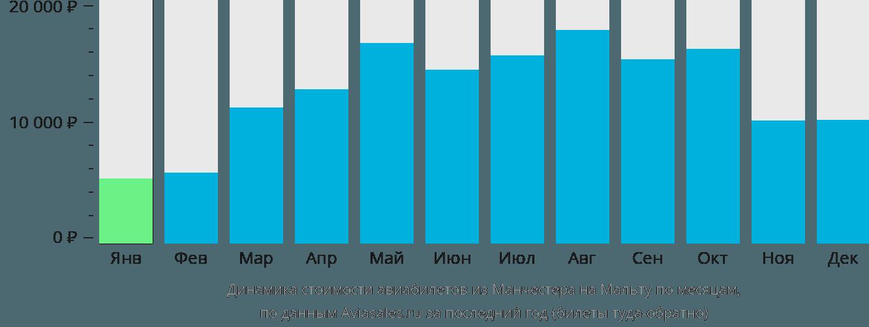 Динамика стоимости авиабилетов из Манчестера на Мальту по месяцам