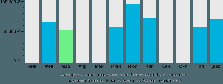 Динамика стоимости авиабилетов из Манчестера в Мале по месяцам