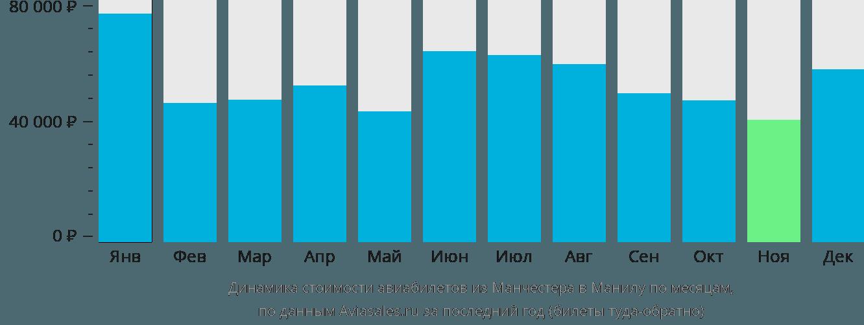 Динамика стоимости авиабилетов из Манчестера в Манилу по месяцам