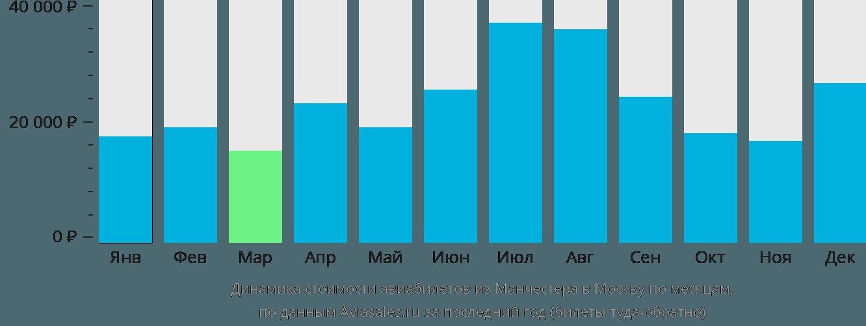 Динамика стоимости авиабилетов из Манчестера в Москву по месяцам