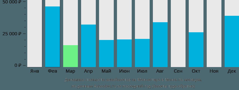 Динамика стоимости авиабилетов из Манчестера в Минск по месяцам