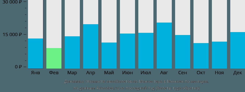 Динамика стоимости авиабилетов из Манчестера в Мюнхен по месяцам