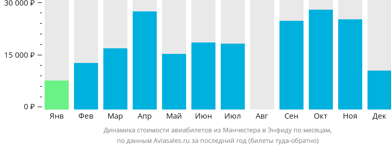 Динамика стоимости авиабилетов из Манчестера в Энфиду по месяцам