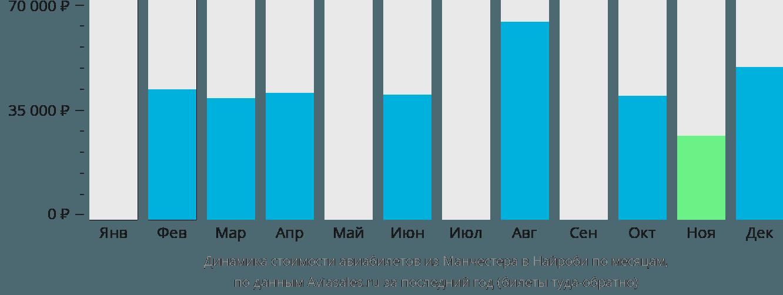 Динамика стоимости авиабилетов из Манчестера в Найроби по месяцам