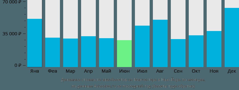 Динамика стоимости авиабилетов из Манчестера в Нью-Йорк по месяцам