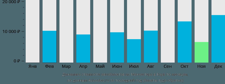 Динамика стоимости авиабилетов из Манчестера в Корк по месяцам