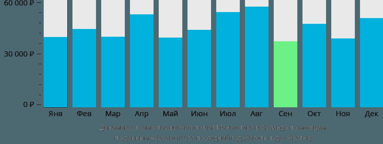 Динамика стоимости авиабилетов из Манчестера в Орландо по месяцам
