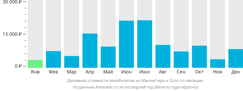 Динамика стоимости авиабилетов из Манчестера в Осло по месяцам