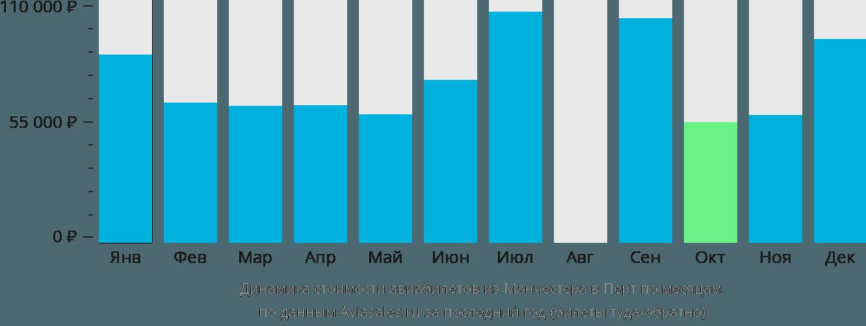 Динамика стоимости авиабилетов из Манчестера в Перт по месяцам