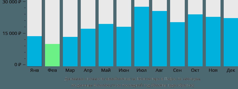 Динамика стоимости авиабилетов из Манчестера в Пафос по месяцам