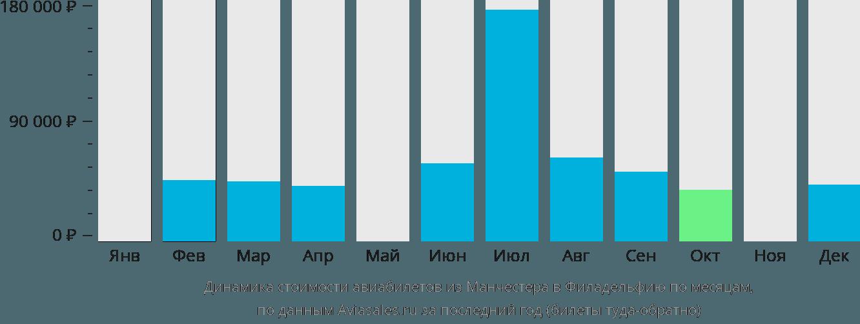 Динамика стоимости авиабилетов из Манчестера в Филадельфию по месяцам