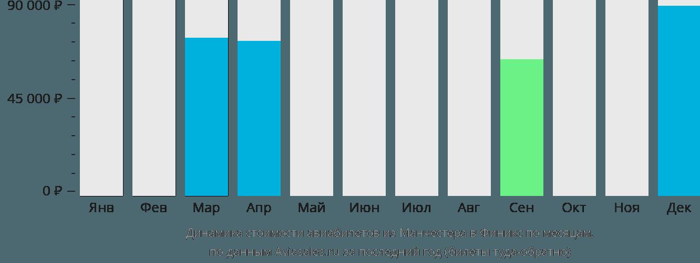 Динамика стоимости авиабилетов из Манчестера в Финикс по месяцам