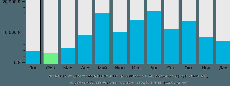 Динамика стоимости авиабилетов из Манчестера в Пальма-де-Мальорку по месяцам