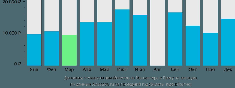 Динамика стоимости авиабилетов из Манчестера в Прагу по месяцам
