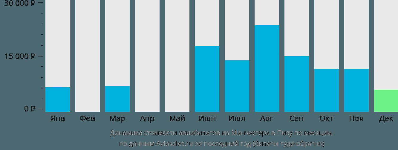 Динамика стоимости авиабилетов из Манчестера в Пизу по месяцам
