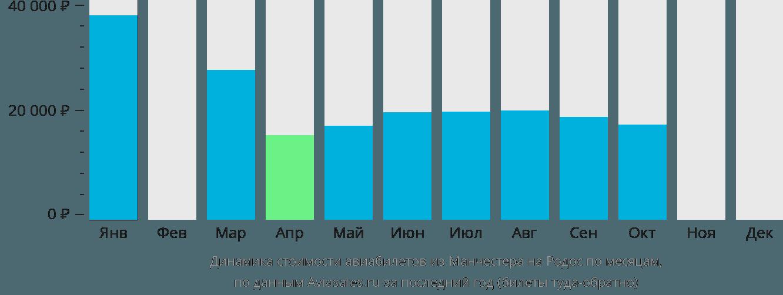 Динамика стоимости авиабилетов из Манчестера на Родос по месяцам