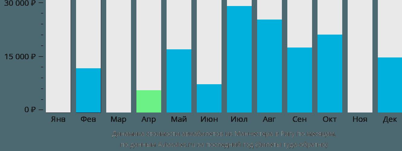 Динамика стоимости авиабилетов из Манчестера в Ригу по месяцам