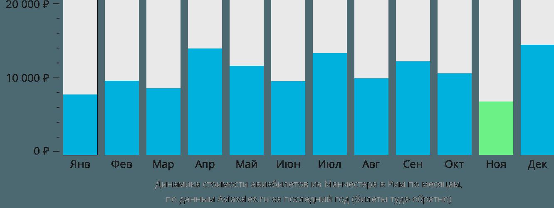 Динамика стоимости авиабилетов из Манчестера в Рим по месяцам