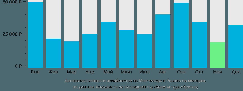 Динамика стоимости авиабилетов из Манчестера в Россию по месяцам