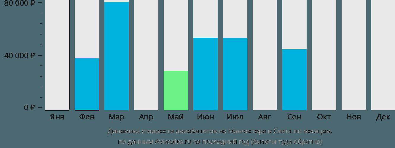 Динамика стоимости авиабилетов из Манчестера в Сиэтл по месяцам