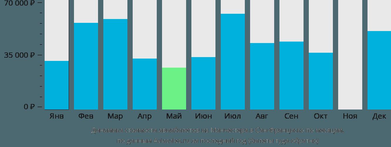 Динамика стоимости авиабилетов из Манчестера в Сан-Франциско по месяцам